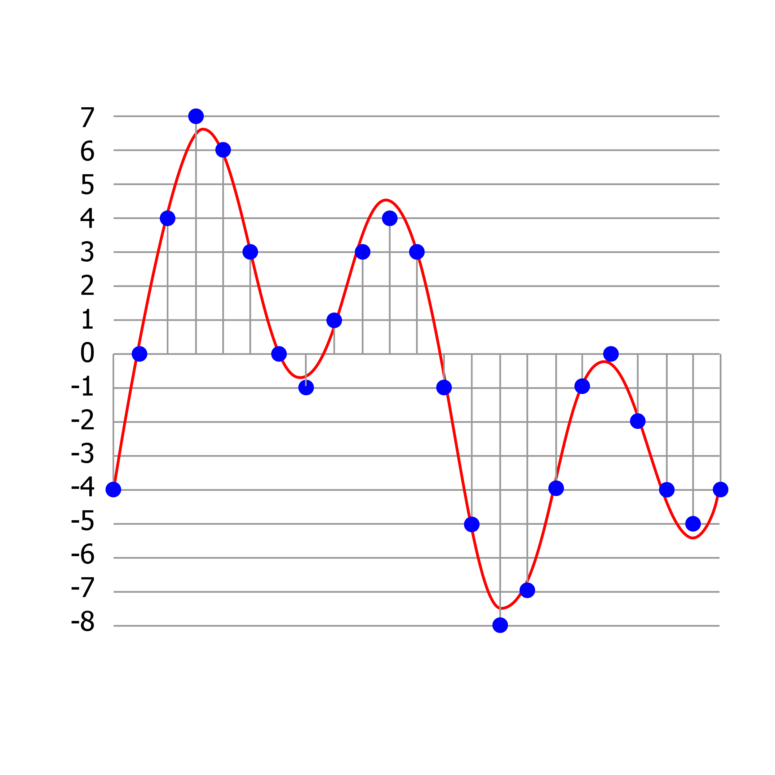 Quantized Waveform